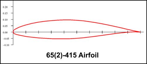 Airfoil Design