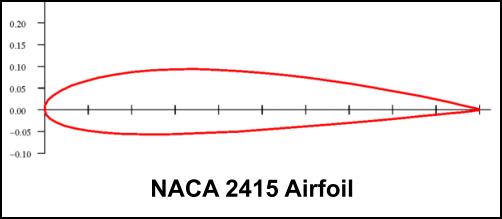 airfoil design having solidworks essay